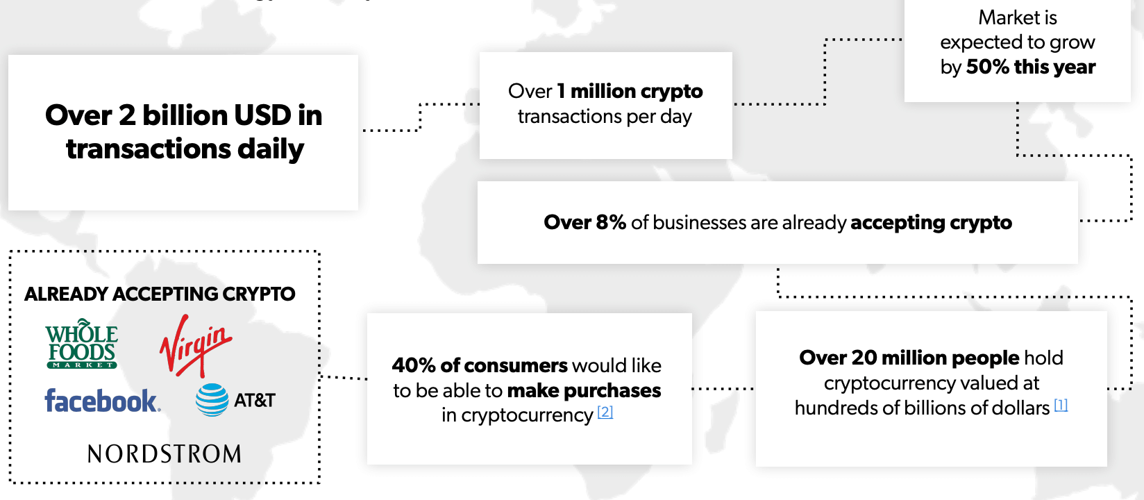 Millions of businesses and consumers have already adopted cryptocurrency payments.
