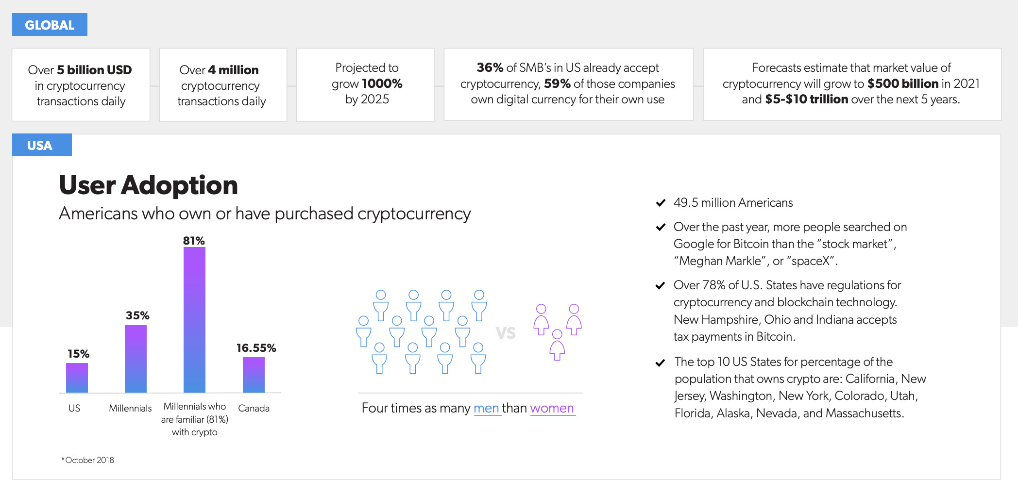 Benefits and statistics related to processing cryptocurrency.